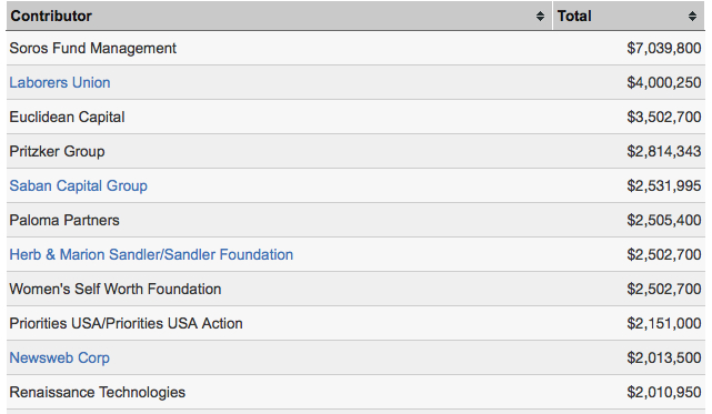 hillary clinton top donors