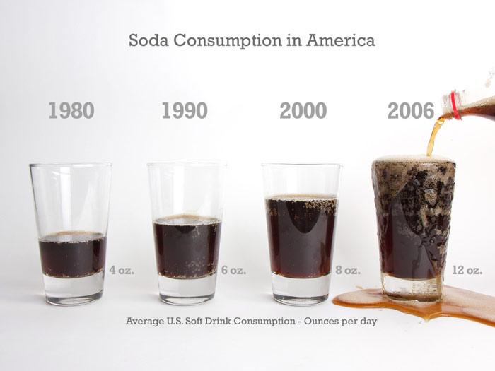 SodaBarGraph