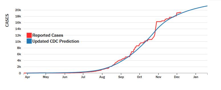 Updated Prediction (Liberia)