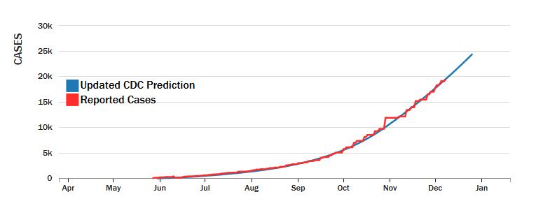 Updated Prediction (Sierra Leone)