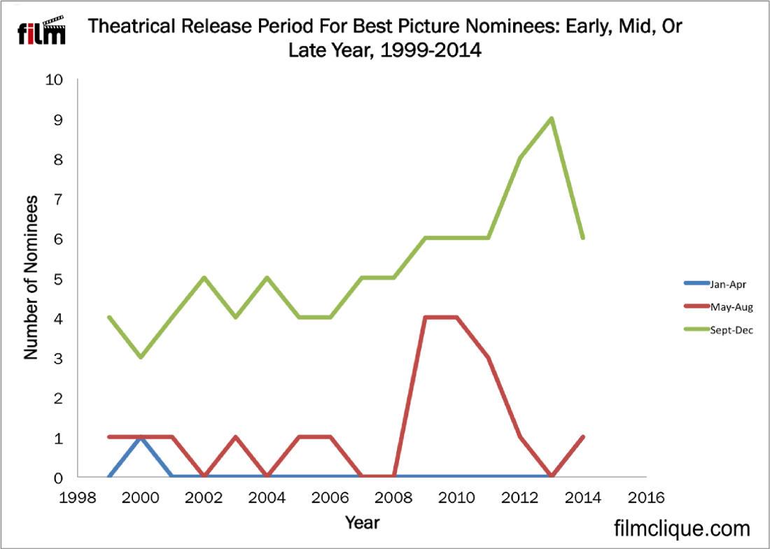 Figure 1. The overwhelming majority of Best Picture films debut in the later months of a given year.
