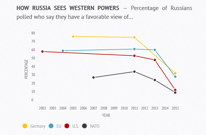 Pew Research in Russia