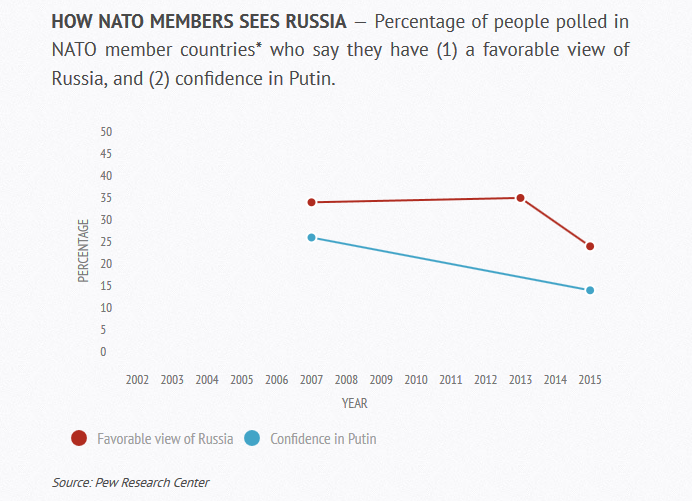 Pew Survey in Russia