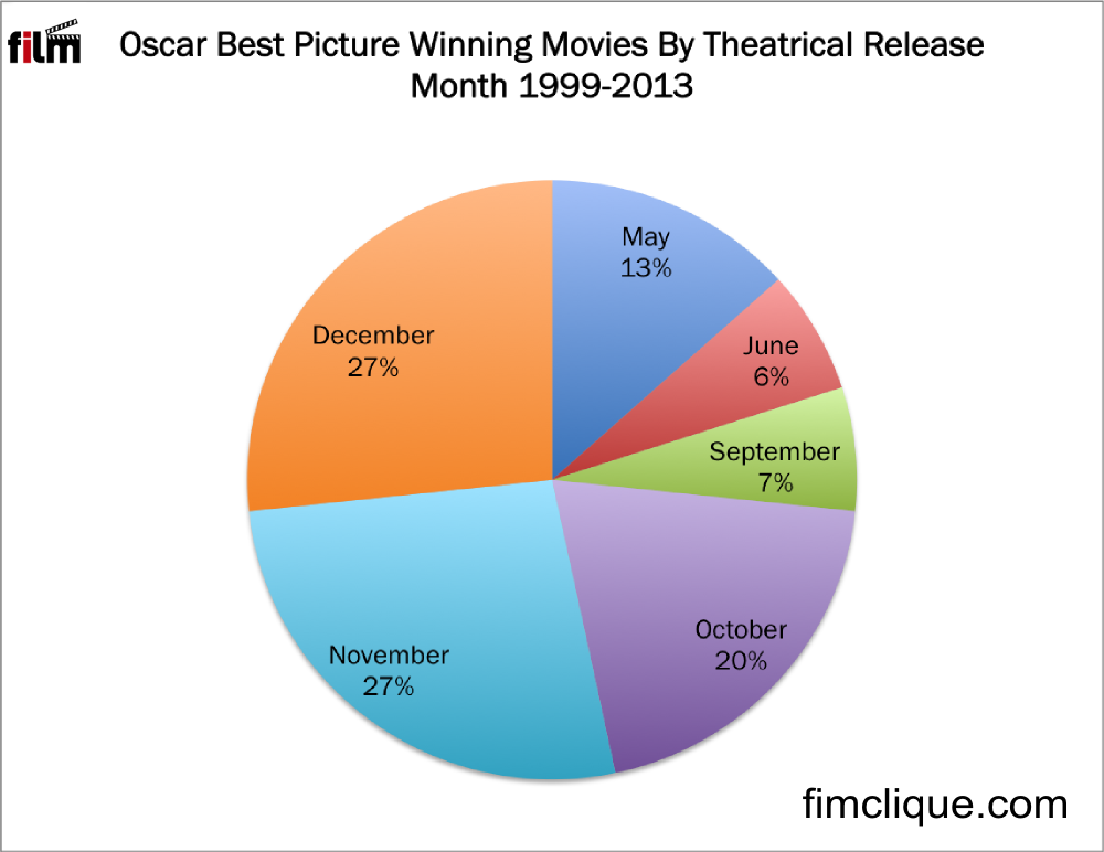 Figure 3. Most Best Picture winners were debuted during October, November, or December.