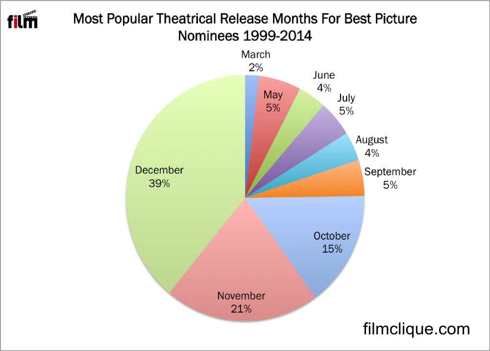 Figure 2. Most Best Picture nominees were theatrically released in December, November, and October.